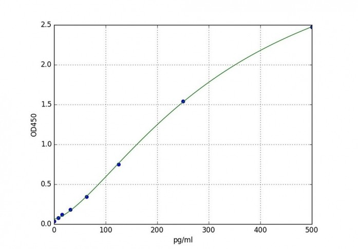 Rat PDGF-AB / Platelet-Derived Growth Factor AB ELISA Kit, SKU: RTFI00045